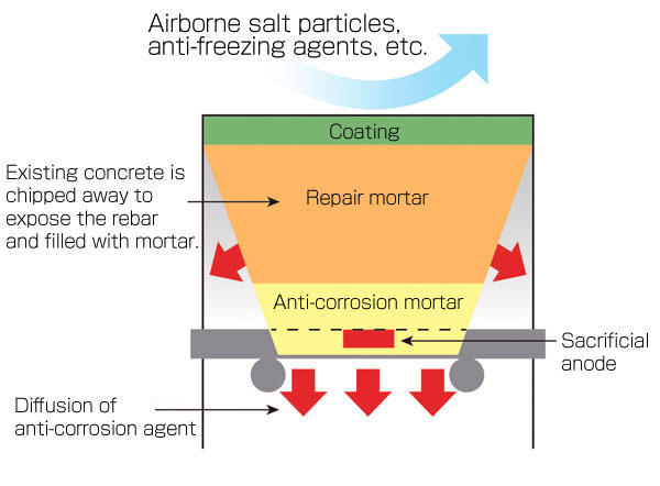 Combined Corrosion Protection Method